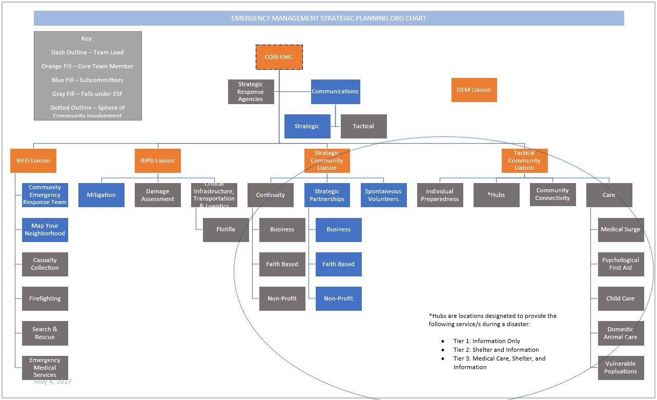 ORG CHART Image